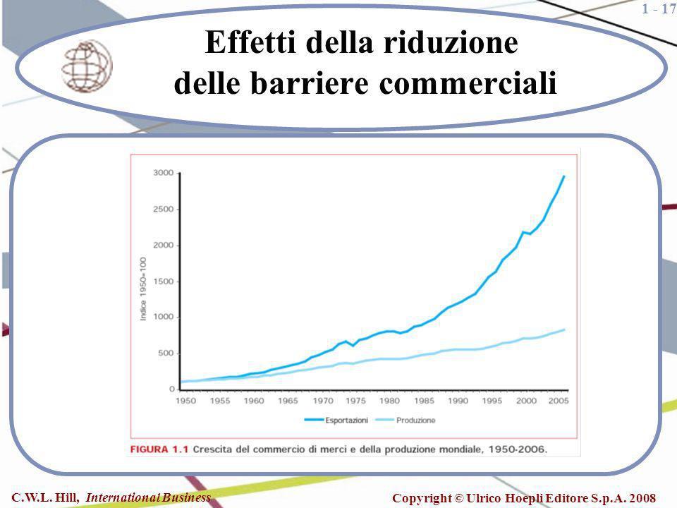 1 - 17 C.W.L. Hill, International Business Copyright © Ulrico Hoepli Editore S.p.A. 2008 Effetti della riduzione delle barriere commerciali