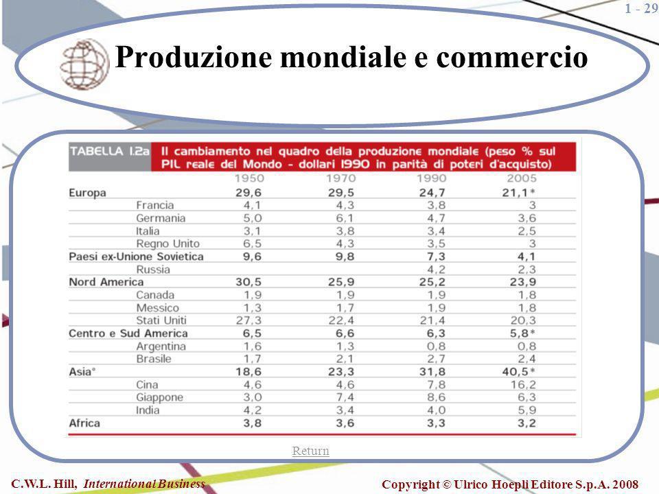 1 - 29 C.W.L. Hill, International Business Copyright © Ulrico Hoepli Editore S.p.A. 2008 Produzione mondiale e commercio Return