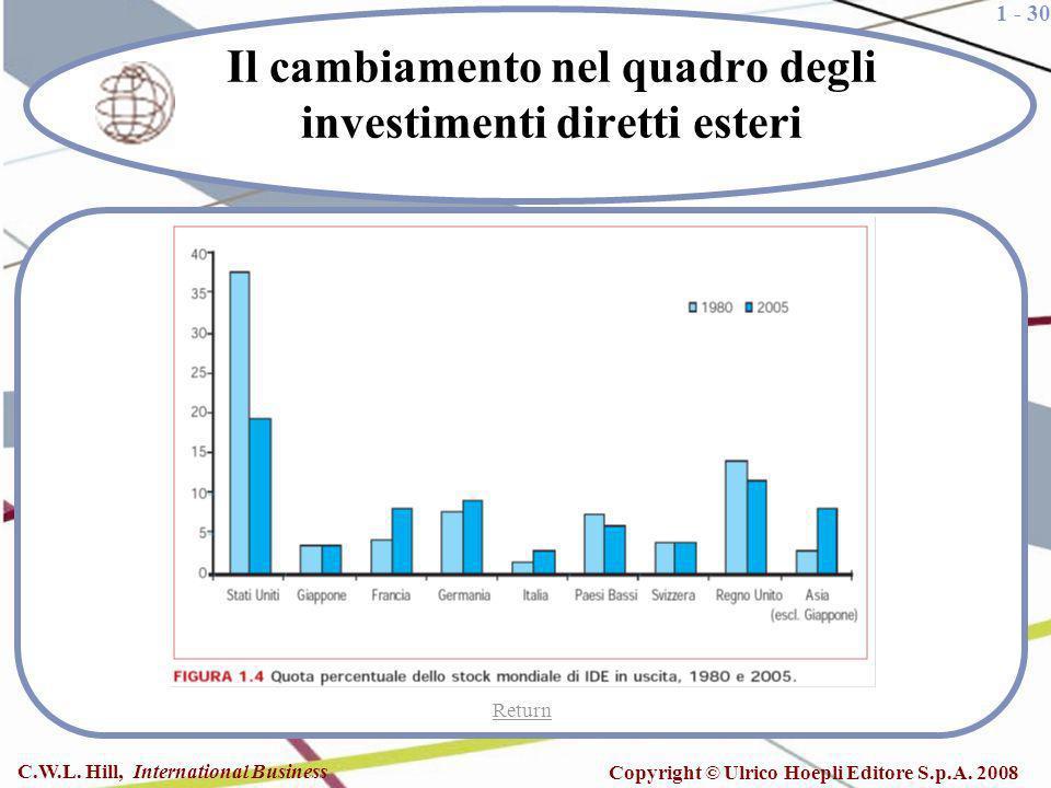 1 - 30 C.W.L. Hill, International Business Copyright © Ulrico Hoepli Editore S.p.A. 2008 Il cambiamento nel quadro degli investimenti diretti esteri R