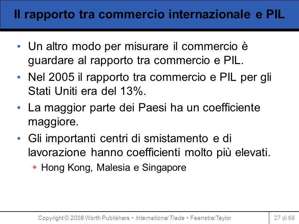 27 di 68 Il rapporto tra commercio internazionale e PIL Un altro modo per misurare il commercio è guardare al rapporto tra commercio e PIL. Nel 2005 i