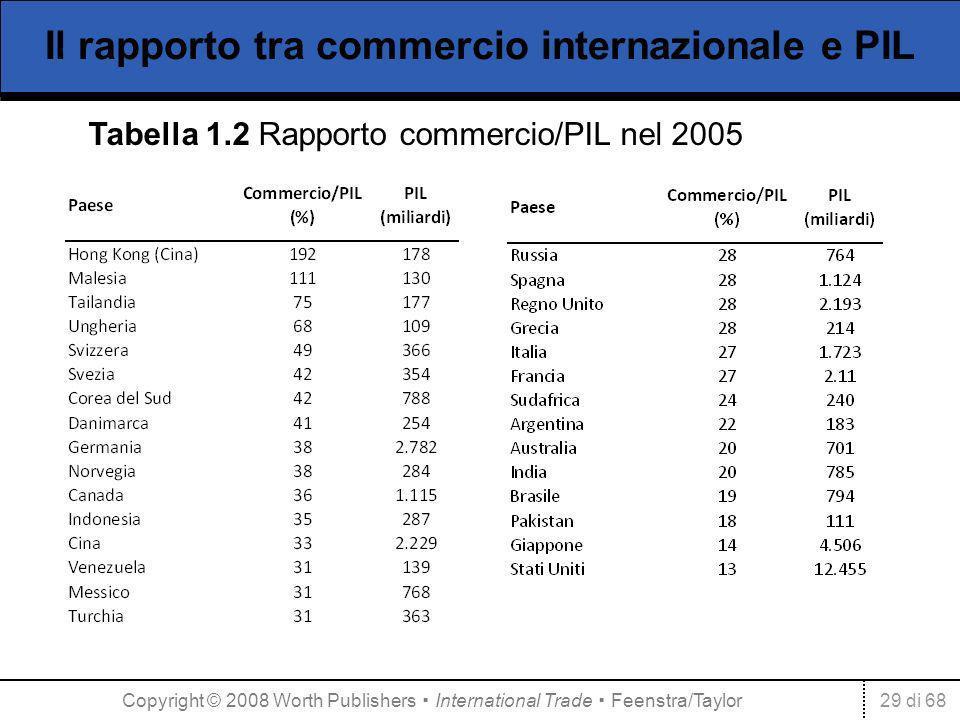 29 di 68 Il rapporto tra commercio internazionale e PIL Tabella 1.2 Rapporto commercio/PIL nel 2005 Copyright © 2008 Worth Publishers International Tr