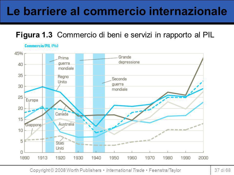 37 di 68 Le barriere al commercio internazionale Figura 1.3 Commercio di beni e servizi in rapporto al PIL Copyright © 2008 Worth Publishers International Trade Feenstra/Taylor