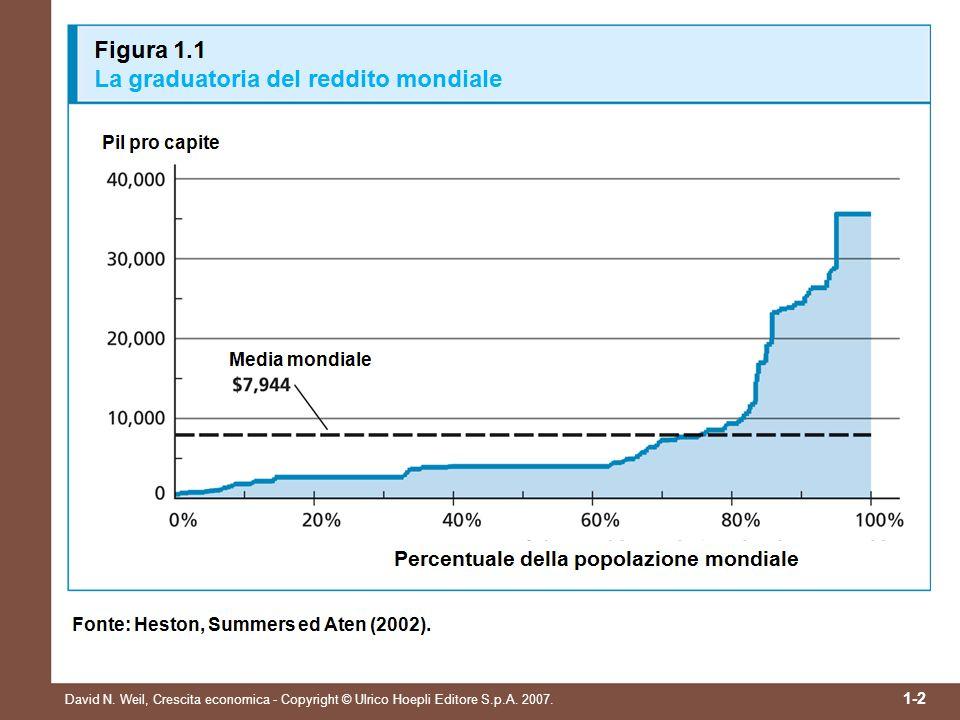 David N. Weil, Crescita economica - Copyright © Ulrico Hoepli Editore S.p.A. 2007. 1-3