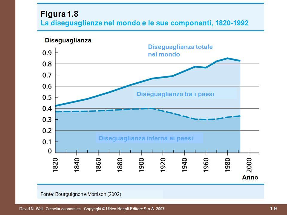 David N. Weil, Crescita economica - Copyright © Ulrico Hoepli Editore S.p.A. 2007. 1-9