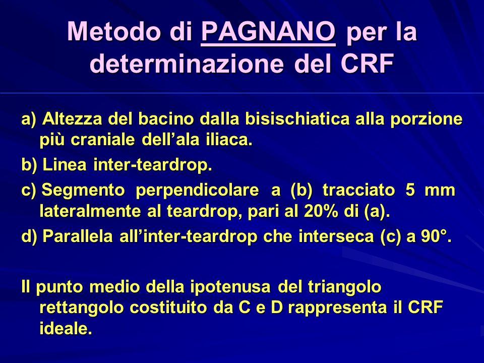 Metodo di PAGNANO per la determinazione del CRF a) Altezza del bacino dalla bisischiatica alla porzione più craniale dellala iliaca.