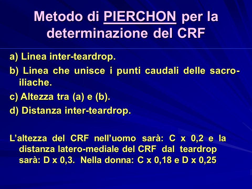 Metodo di PIERCHON per la determinazione del CRF a) Linea inter-teardrop.