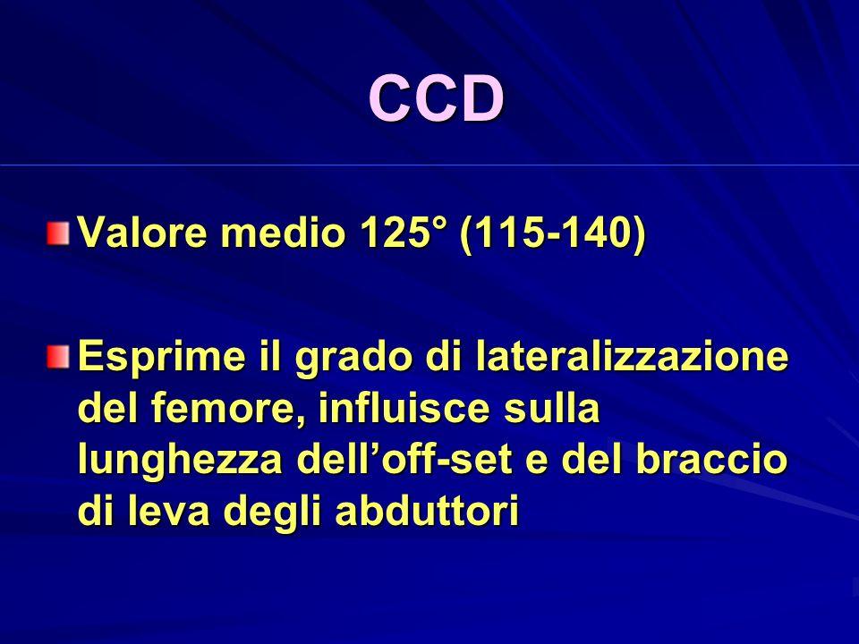CCD Valore medio 125° (115-140) Esprime il grado di lateralizzazione del femore, influisce sulla lunghezza delloff-set e del braccio di leva degli abduttori