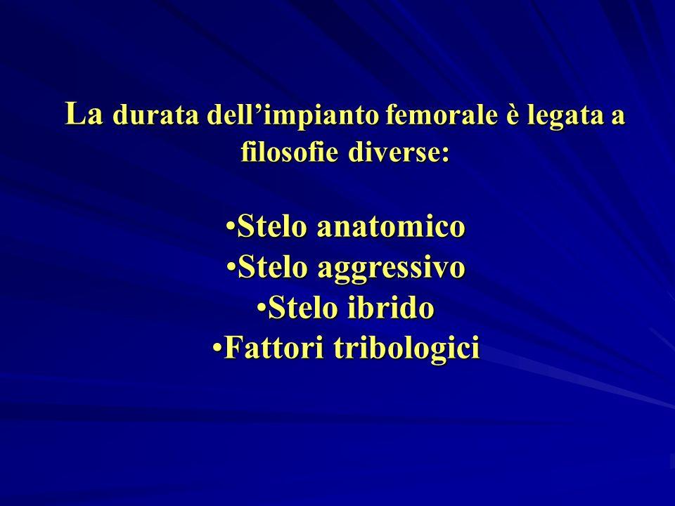 Aree di sovraccarico Impianto in varo o in valgo Alterata trasmissione delle forze sulla interfaccia protesi-osso