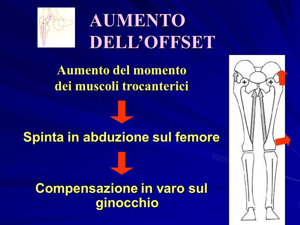 Aumento del momento dei muscoli trocanterici Spinta in abduzione sul femore Compensazione in varo sul ginocchio AUMENTO DELLOFFSET