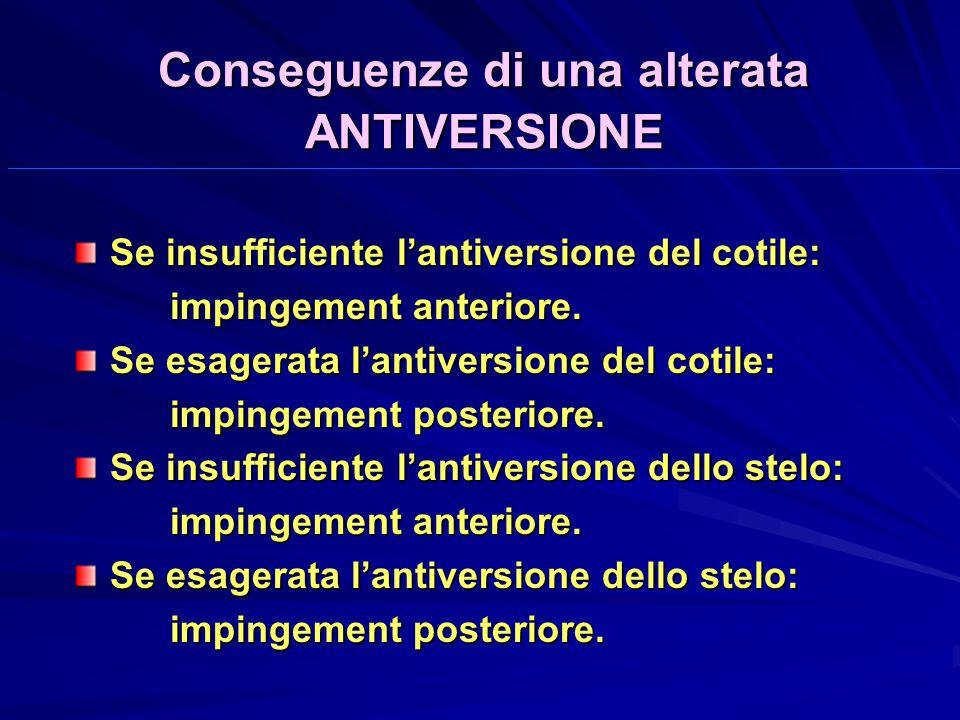 Conseguenze di una alterata ANTIVERSIONE Se insufficiente lantiversione del cotile: impingement anteriore.