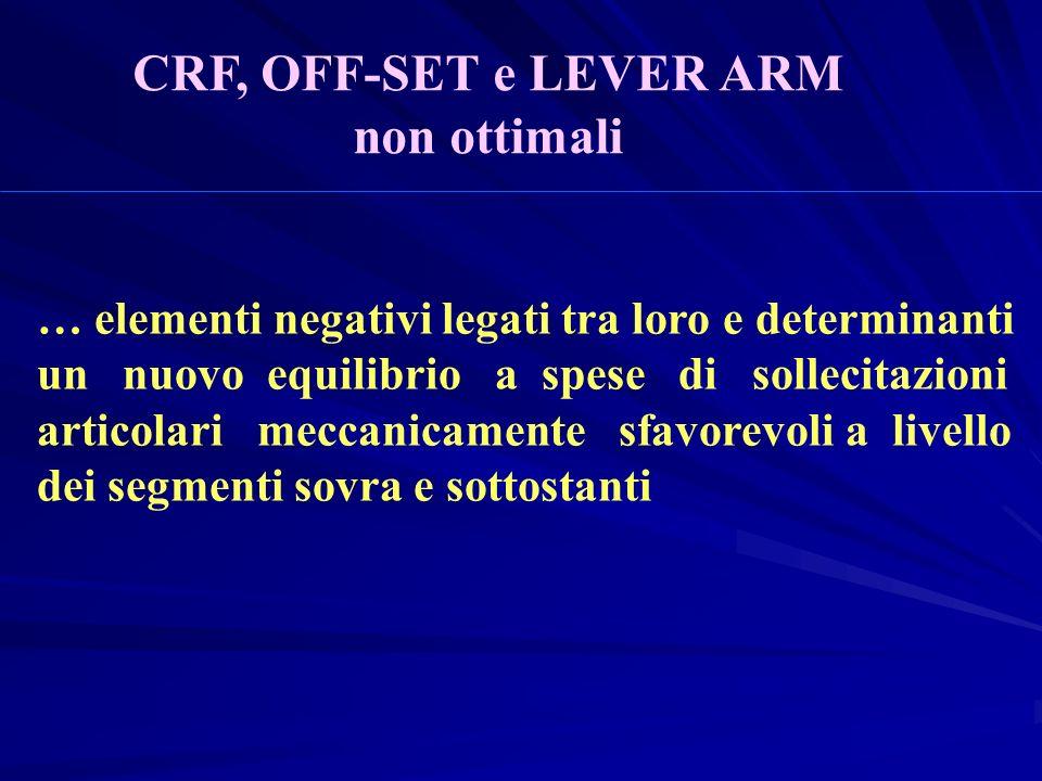 … elementi negativi legati tra loro e determinanti un nuovo equilibrio a spese di sollecitazioni articolari meccanicamente sfavorevoli a livello dei segmenti sovra e sottostanti CRF, OFF-SET e LEVER ARM non ottimali