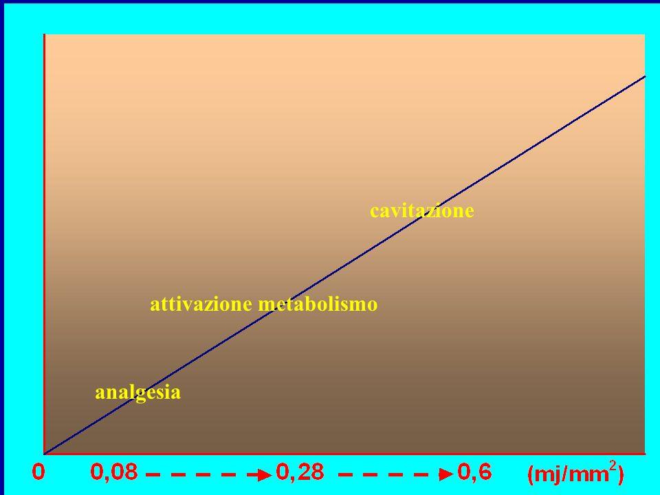 analgesia attivazione metabolismo cavitazione