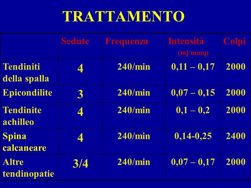 TRATTAMENTO SeduteFrequenzaIntensità (mj/mmq) Colpi Tendiniti della spalla 4 240/min0,11 – 0,172000 Epicondilite 3 240/min0,07 – 0,152000 Tendinite ac