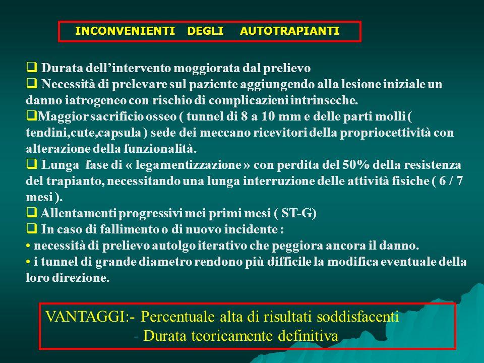 INCONVENIENTI DEGLI AUTOTRAPIANTI INCONVENIENTI DEGLI AUTOTRAPIANTI Durata dellintervento moggiorata dal prelievo Necessità di prelevare sul paziente