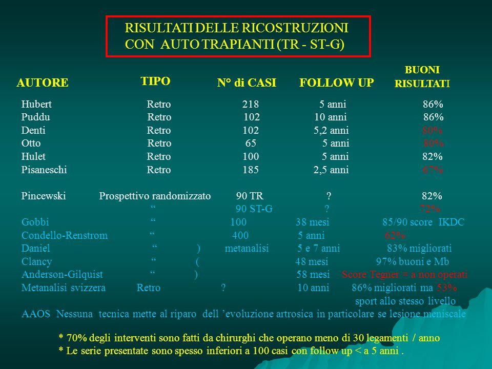 RISULTATI DELLE RICOSTRUZIONI CON AUTO TRAPIANTI (TR - ST-G) AUTORE Hubert Retro 218 5 anni 86% Puddu Retro 102 10 anni 86% Denti Retro 102 5,2 anni 8