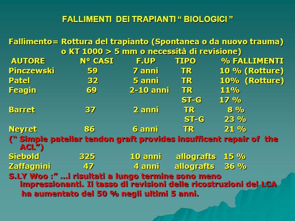 FALLIMENTI DEI TRAPIANTI BIOLOGICI FALLIMENTI DEI TRAPIANTI BIOLOGICI Fallimento= Rottura del trapianto (Spontanea o da nuovo trauma) o KT 1000 > 5 mm
