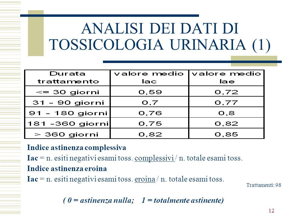12 ANALISI DEI DATI DI TOSSICOLOGIA URINARIA (1) Indice astinenza complessiva Iac = n.