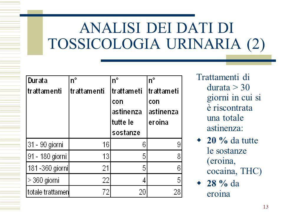 13 ANALISI DEI DATI DI TOSSICOLOGIA URINARIA (2) Trattamenti di durata > 30 giorni in cui si è riscontrata una totale astinenza: 20 % da tutte le sostanze (eroina, cocaina, THC) 28 % da eroina