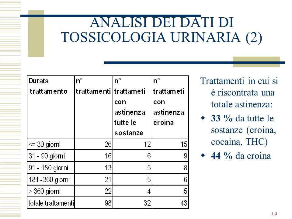 14 ANALISI DEI DATI DI TOSSICOLOGIA URINARIA (2) Trattamenti in cui si è riscontrata una totale astinenza: 33 % da tutte le sostanze (eroina, cocaina, THC) 44 % da eroina