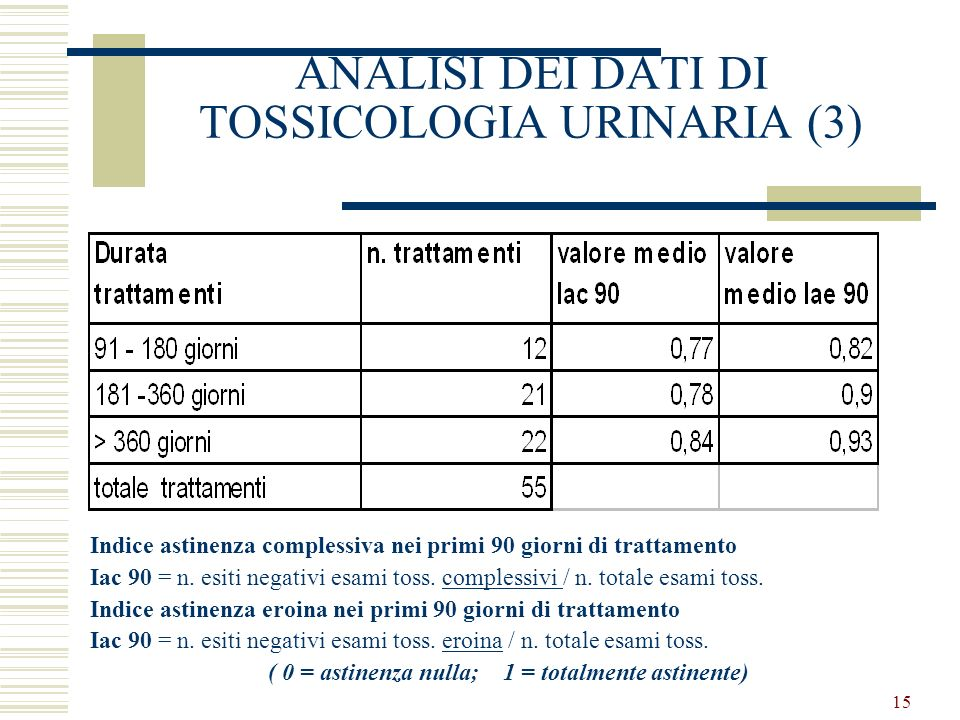 15 ANALISI DEI DATI DI TOSSICOLOGIA URINARIA (3) Indice astinenza complessiva nei primi 90 giorni di trattamento Iac 90 = n.