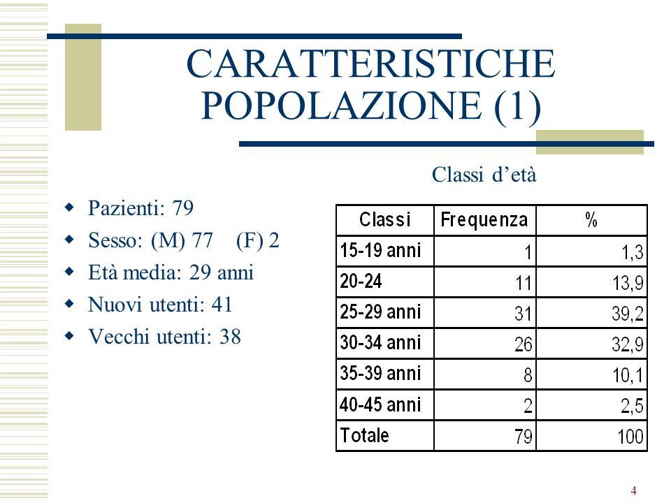 4 CARATTERISTICHE POPOLAZIONE (1) Pazienti: 79 Sesso: (M) 77 (F) 2 Età media: 29 anni Nuovi utenti: 41 Vecchi utenti: 38 Classi detà