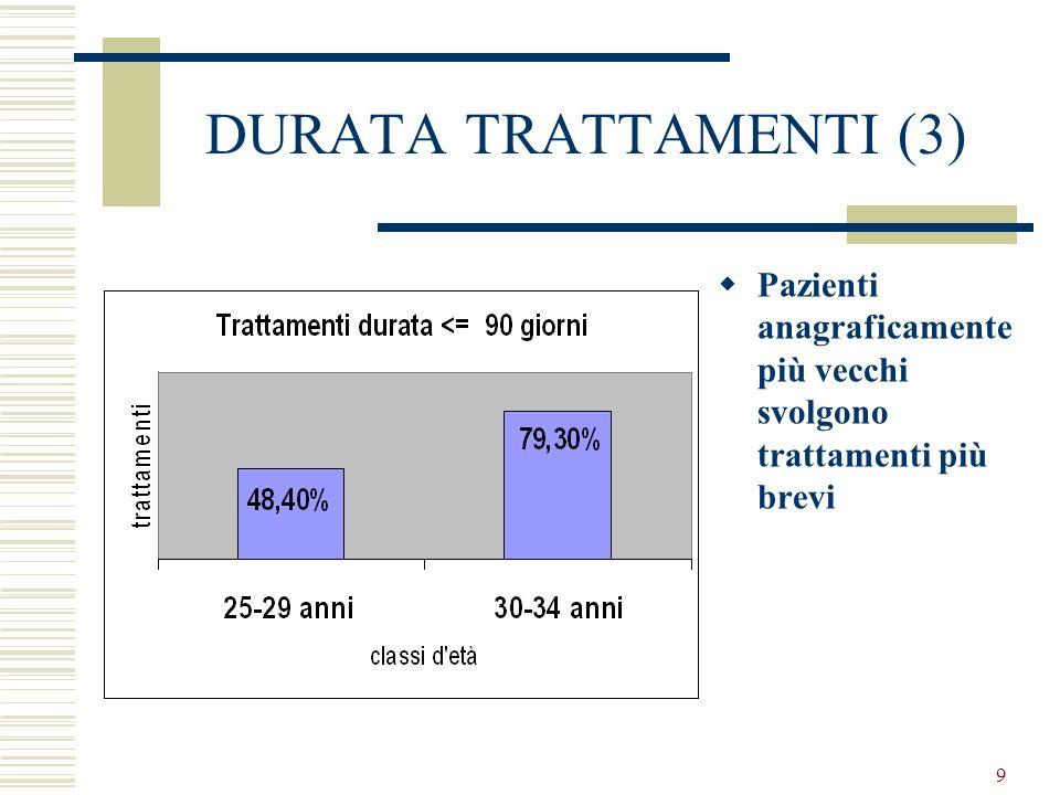 9 DURATA TRATTAMENTI (3) Pazienti anagraficamente più vecchi svolgono trattamenti più brevi