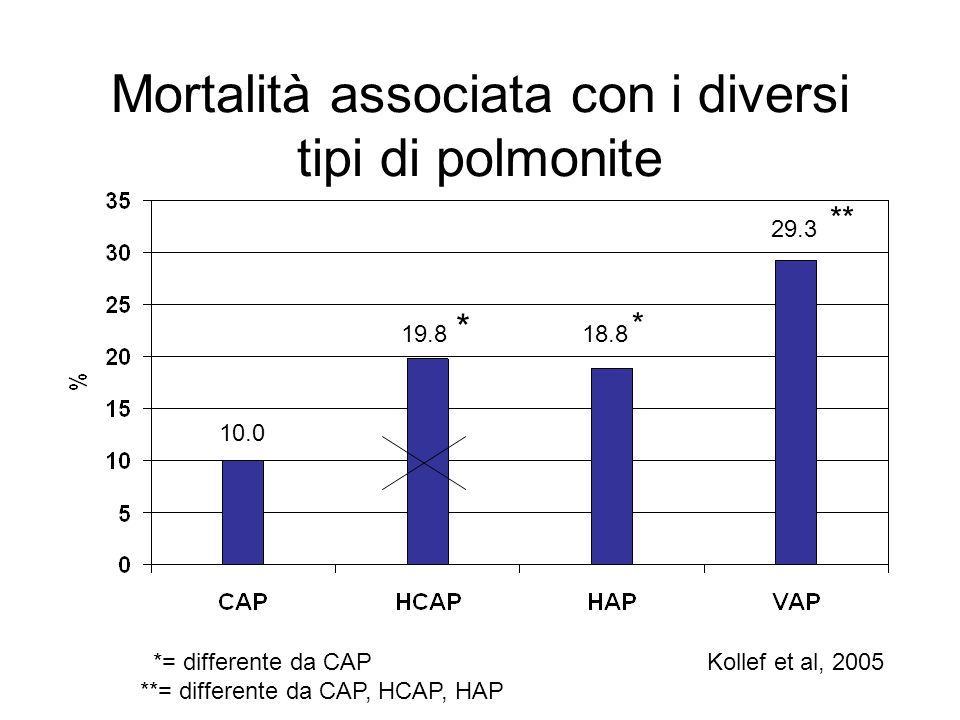 Mortalità associata con i diversi tipi di polmonite 10.0 19.818.8 29.3 * * ** *= differente da CAP **= differente da CAP, HCAP, HAP Kollef et al, 2005