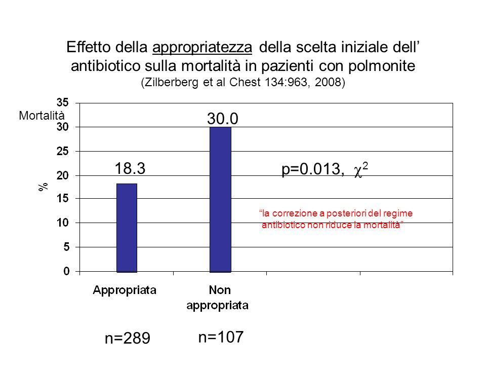 Effetto della appropriatezza della scelta iniziale dell antibiotico sulla mortalità in pazienti con polmonite (Zilberberg et al Chest 134:963, 2008) p=0.013, 2 18.3 30.0 n=289 n=107 Mortalità la correzione a posteriori del regime antibiotico non riduce la mortalità