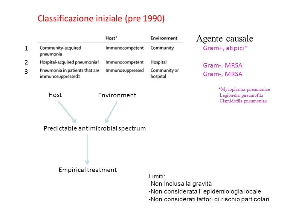 Classificazione iniziale (pre 1990) Host Environment Predictable antimicrobial spectrum Empirical treatment Gram+, atipici* Gram-, MRSA Limiti: -Non i