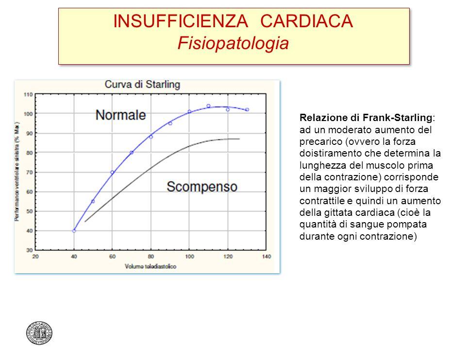 INSUFFICIENZA CARDIACA Fisiopatologia Relazione di Frank-Starling: ad un moderato aumento del precarico (ovvero la forza doistiramento che determina l