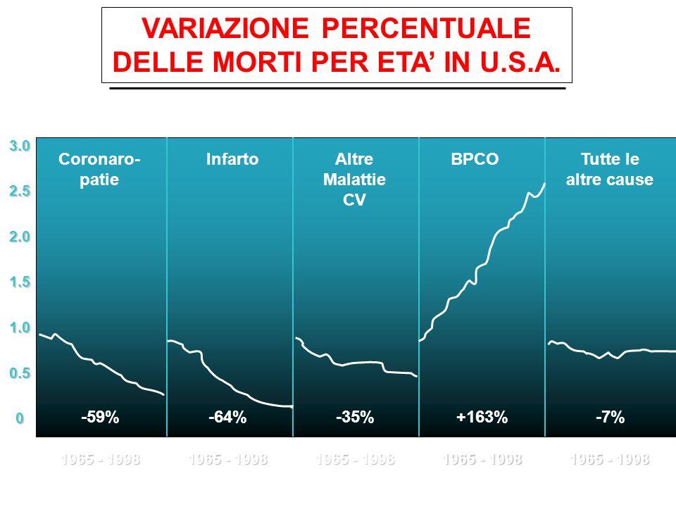 VARIAZIONE PERCENTUALE DELLE MORTI PER ETA IN U.S.A. 0 0.5 1.5 1.0 2.0 2.5 3.0 1965 - 1998 -59%-64%-35%+163%-7% Coronaro- patie InfartoAltre Malattie
