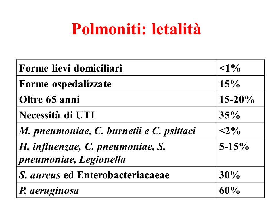 Polmoniti: letalità Forme lievi domiciliari<1% Forme ospedalizzate15% Oltre 65 anni15-20% Necessità di UTI35% M. pneumoniae, C. burnetii e C. psittaci