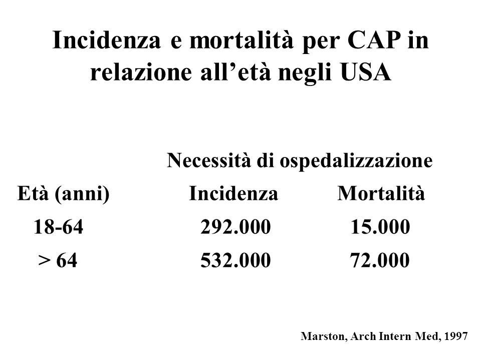 Incidenza e mortalità per CAP in relazione alletà negli USA Necessità di ospedalizzazione Età (anni) Incidenza Mortalità 18-64 292.000 15.000 > 64 532