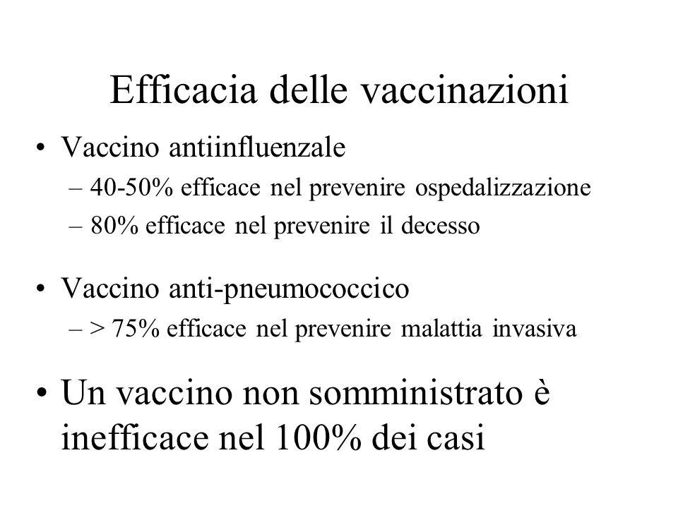 Efficacia delle vaccinazioni Vaccino antiinfluenzale –40-50% efficace nel prevenire ospedalizzazione –80% efficace nel prevenire il decesso Vaccino an