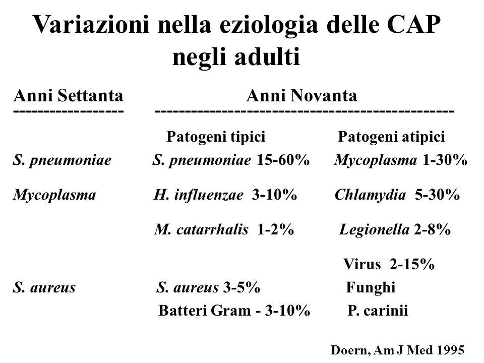 Variazioni nella eziologia delle CAP negli adulti Anni Settanta Anni Novanta ------------------ ------------------------------------------------ Patog