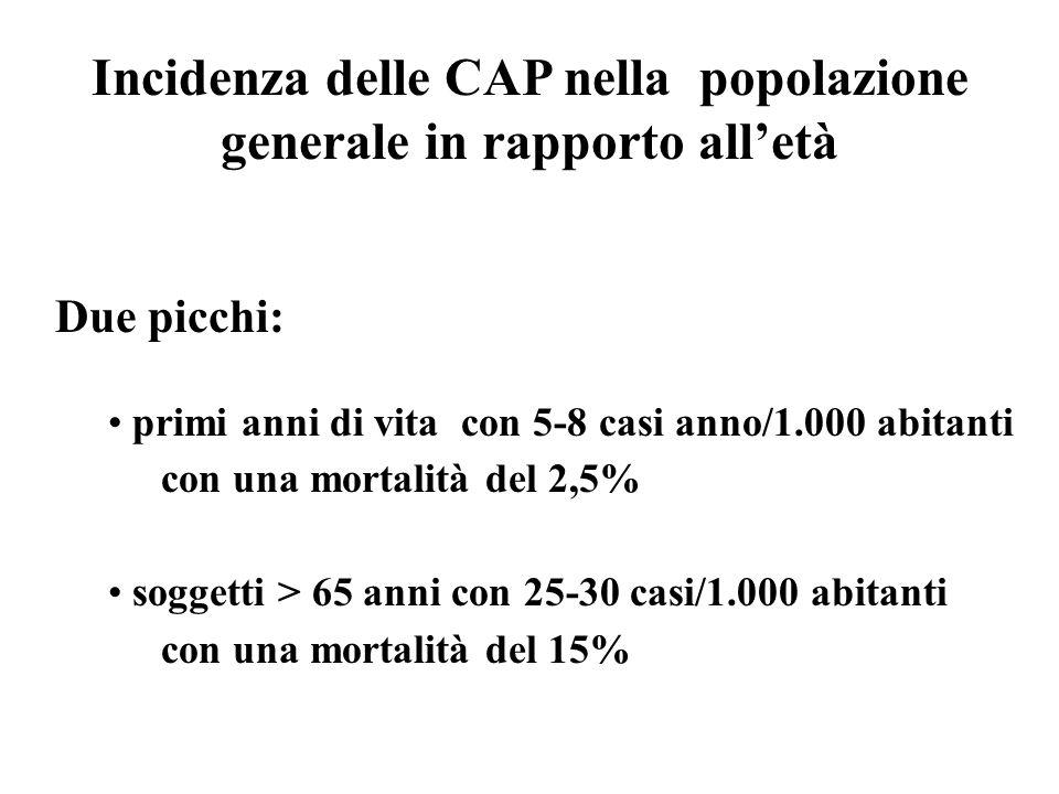 Incidenza delle CAP nella popolazione generale in rapporto alletà Due picchi: primi anni di vita con 5-8 casi anno/1.000 abitanti con una mortalità de