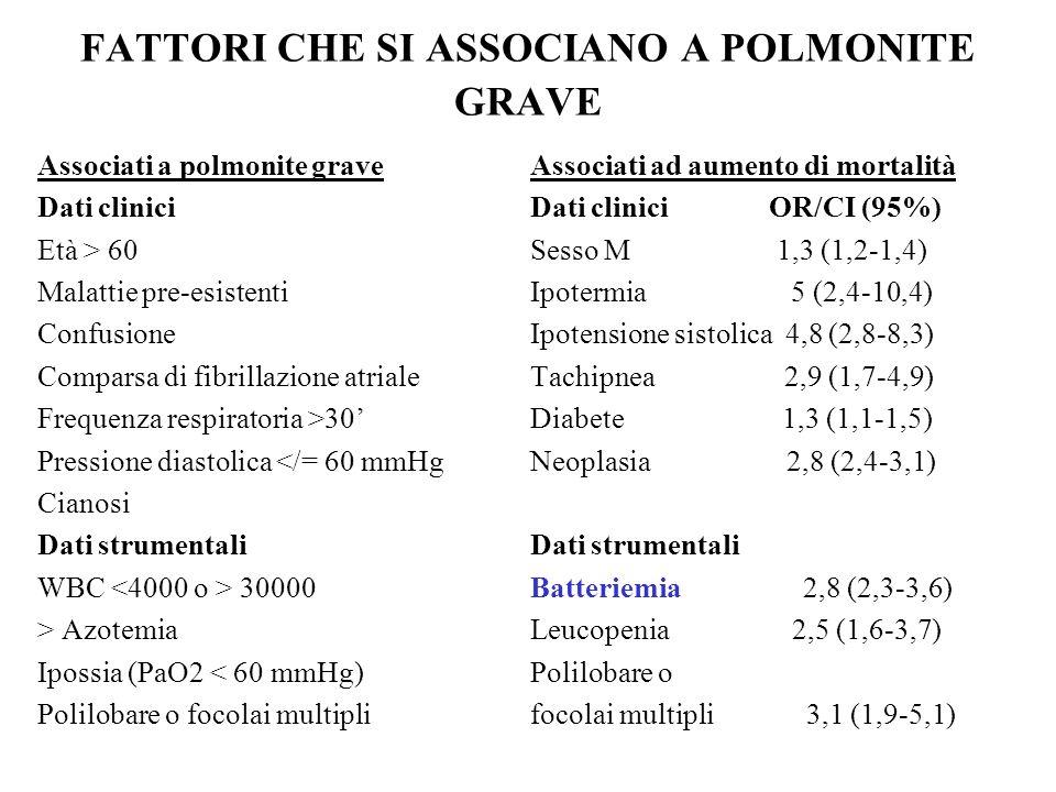 FATTORI CHE SI ASSOCIANO A POLMONITE GRAVE Associati a polmonite grave Dati clinici Età > 60 Malattie pre-esistenti Confusione Comparsa di fibrillazio