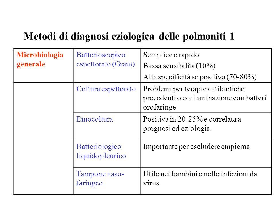 Metodi di diagnosi eziologica delle polmoniti 1 Microbiologia generale Batterioscopico espettorato (Gram) Semplice e rapido Bassa sensibilità (10%) Al