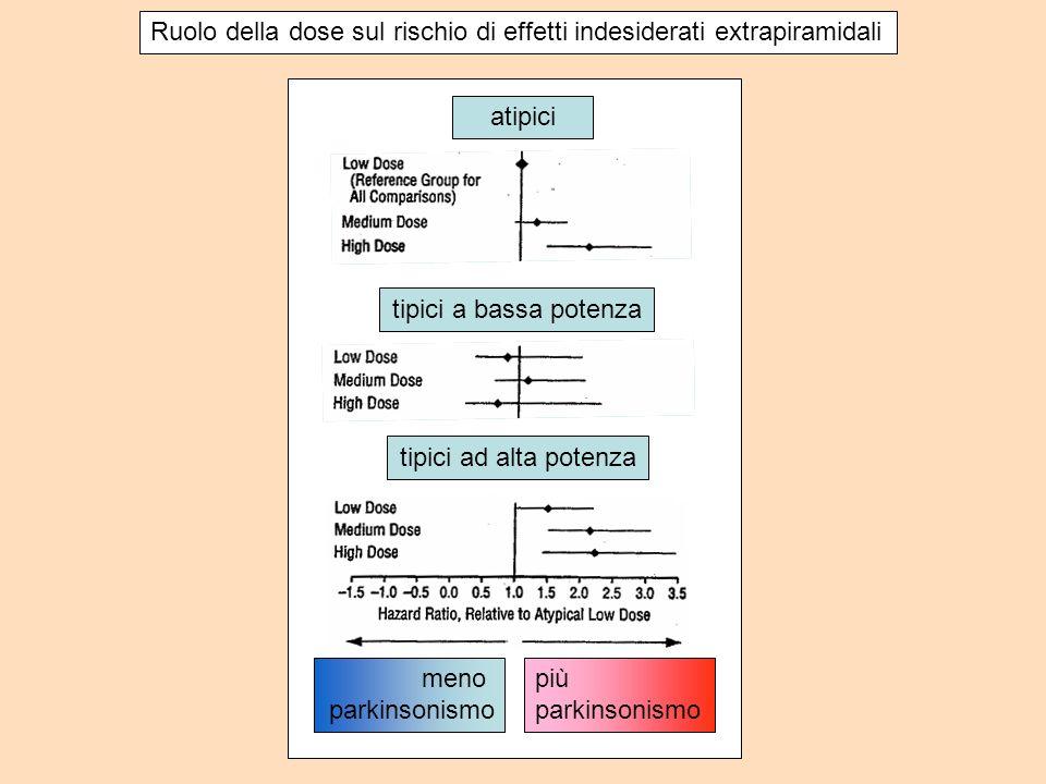 atipici tipici a bassa potenza tipici ad alta potenza meno parkinsonismo più parkinsonismo Ruolo della dose sul rischio di effetti indesiderati extrap
