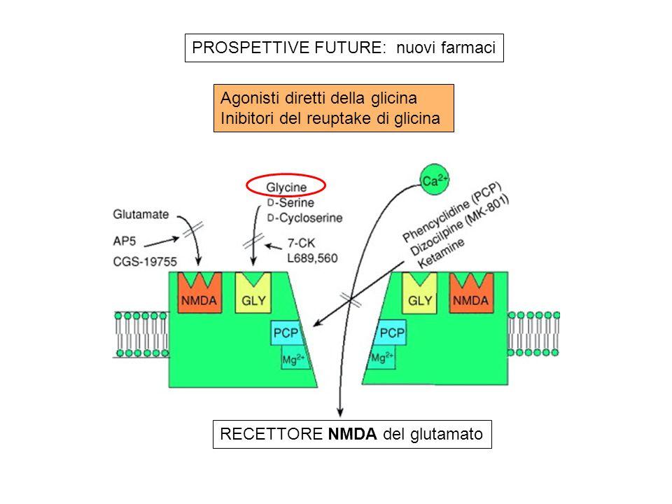 RECETTORE NMDA del glutamato Agonisti diretti della glicina Inibitori del reuptake di glicina PROSPETTIVE FUTURE: nuovi farmaci