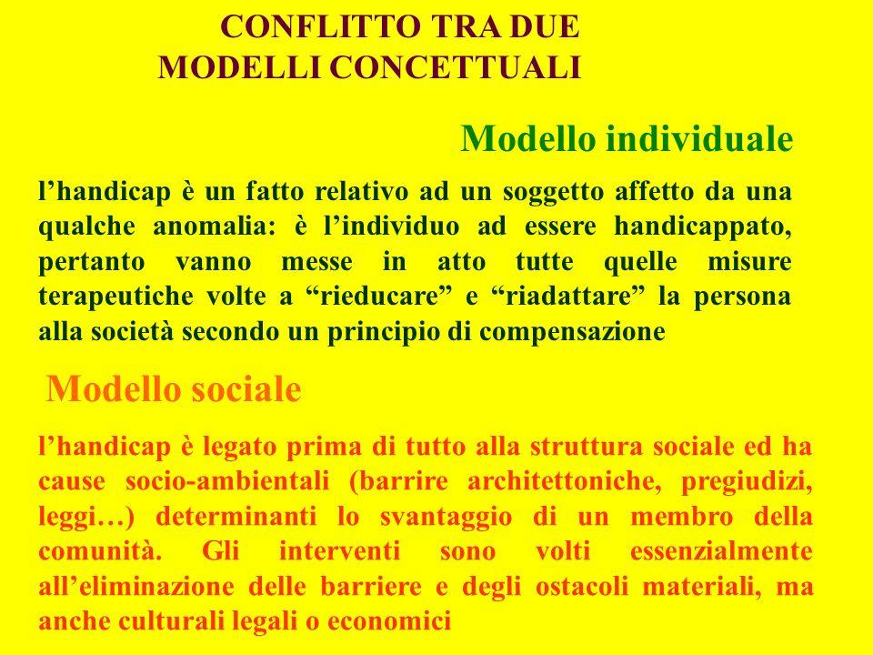 CONFLITTO TRA DUE MODELLI CONCETTUALI Modello individuale Modello sociale lhandicap è un fatto relativo ad un soggetto affetto da una qualche anomalia