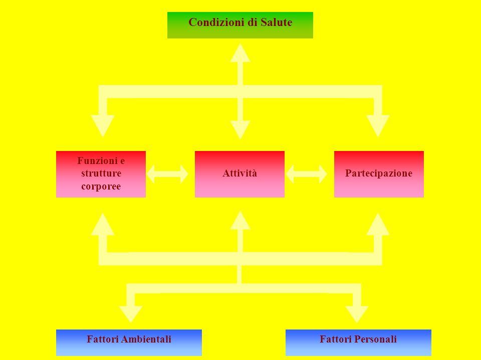 Condizioni di Salute Funzioni e strutture corporee AttivitàPartecipazione Fattori AmbientaliFattori Personali