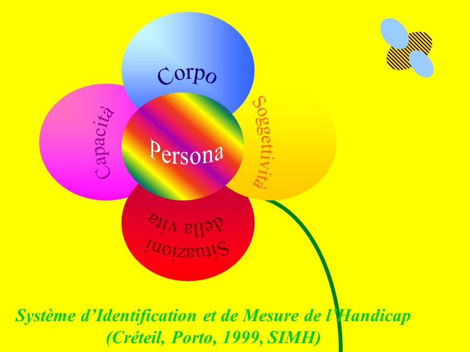Système dIdentification et de Mesure de lHandicap (Créteil, Porto, 1999, SIMH)