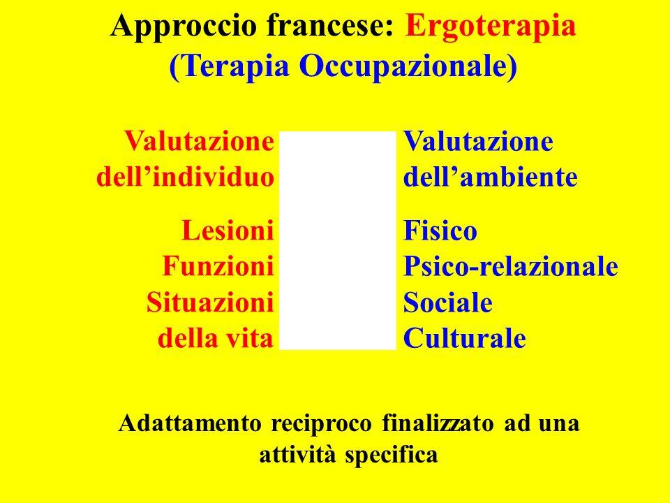 Valutazione dellambiente Fisico Psico-relazionale Sociale Culturale Valutazione dellindividuo Lesioni Funzioni Situazioni della vita Adattamento recip