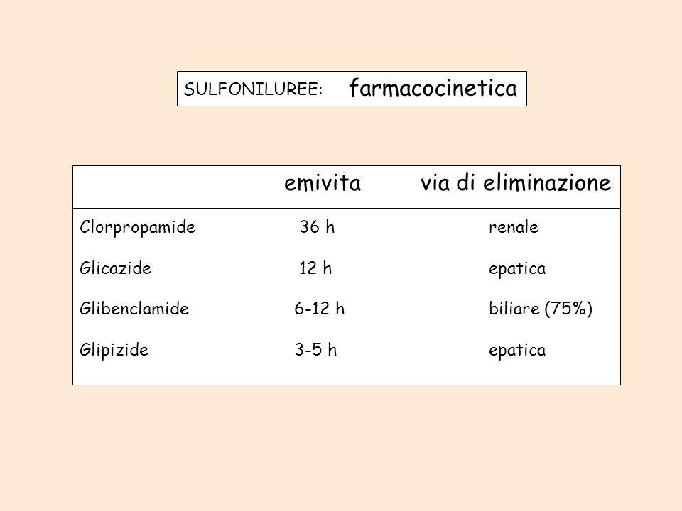 SULFONILUREE: farmacocinetica emivitavia di eliminazione Clorpropamide 36 hrenale Glicazide 12 hepatica Glibenclamide 6-12 hbiliare (75%) Glipizide 3-