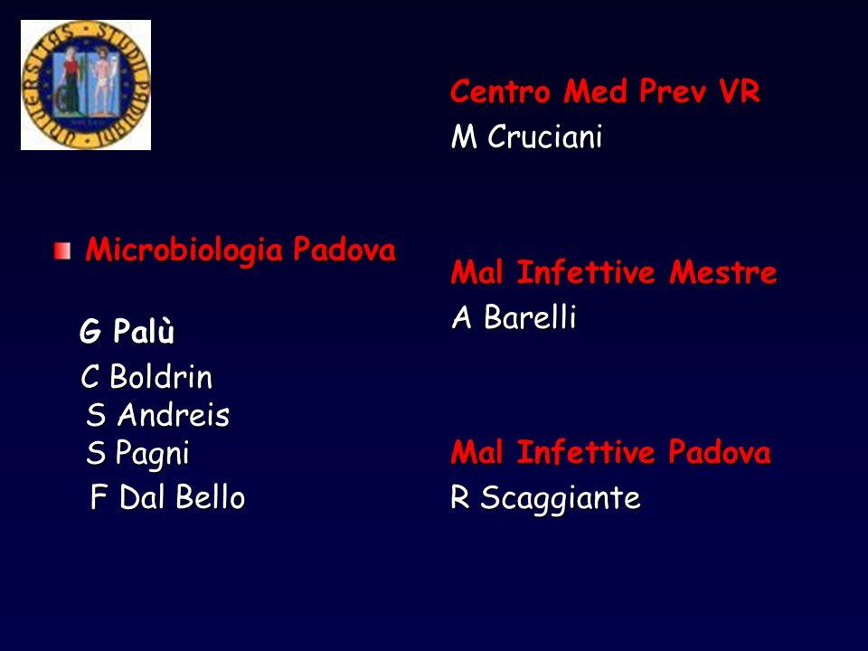 Microbiologia Padova G Palù G Palù C Boldrin S Andreis S Pagni C Boldrin S Andreis S Pagni F Dal Bello F Dal Bello Centro Med Prev VR M Cruciani Mal I