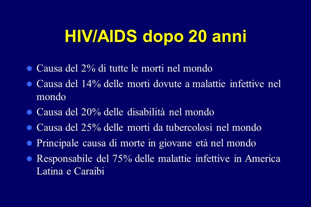 HIV/AIDS dopo 20 anni Causa del 2% di tutte le morti nel mondo Causa del 14% delle morti dovute a malattie infettive nel mondo Causa del 20% delle dis