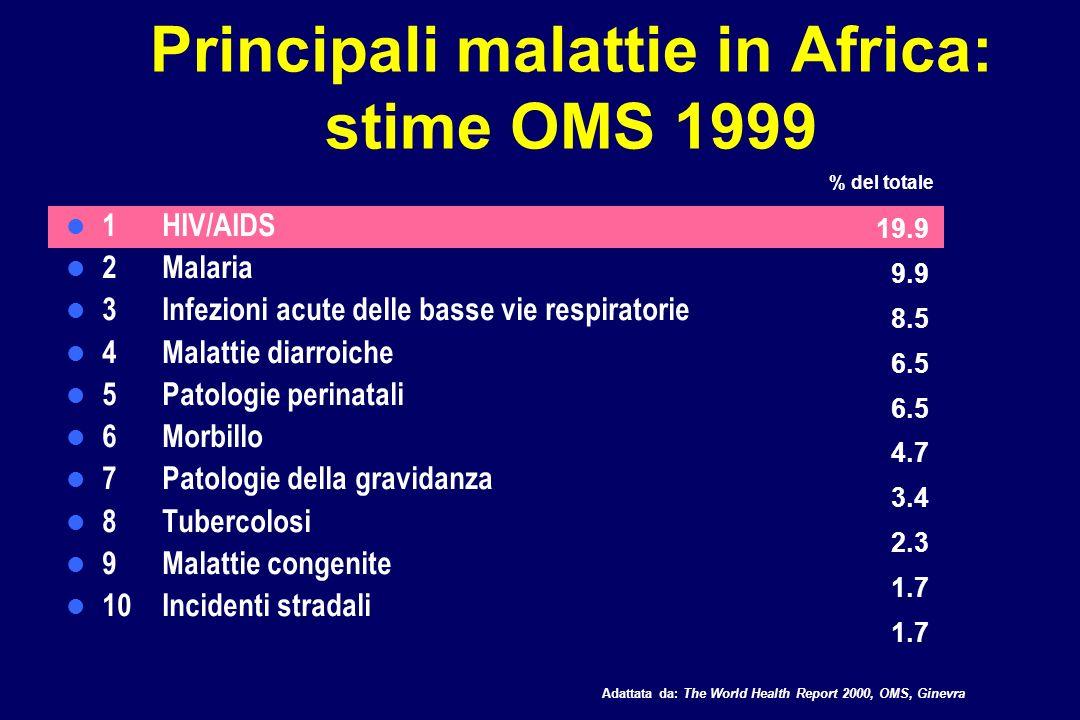 Principali cause di morte nel mondo: stime OMS 1999 1 Ischemia cardiaca 2 Malattie cerebrovascolari 3 Infezioni acute delle vie respiratorie 4 HIV/AIDS 5 Malattia ostruttiva cronica polmonare 6 Patologie perinatali 7 Malattie diarroiche 8 Tubercolosi 12.7 9.9 7.1 4.8 4.2 4.0 3.0 Adattata da: The World Health Report 2000, OMS, Ginevra % del totale