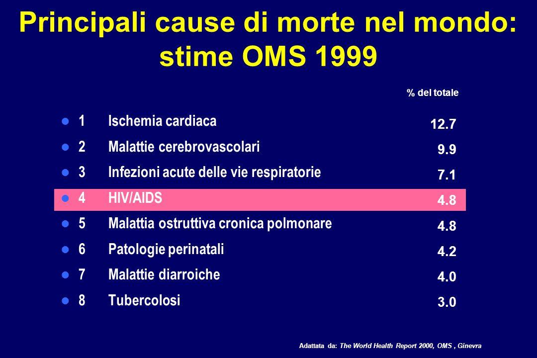 Principali cause di morte in Africa: stime OMS 1999 1HIV/AIDS 2 Infezioni acute della basse vie respiratorie 3 Malaria 4 Malattie diarroiche 5 Patologie perinatali 6 Morbillo 7 Tubercolosi 8 Malattie cerebrovascolari 20.6 10.3 9.1 7.3 5.9 4.9 3.4 3.2 Adattata da: The World Health Report 2000, OMS, Ginevra % del totale