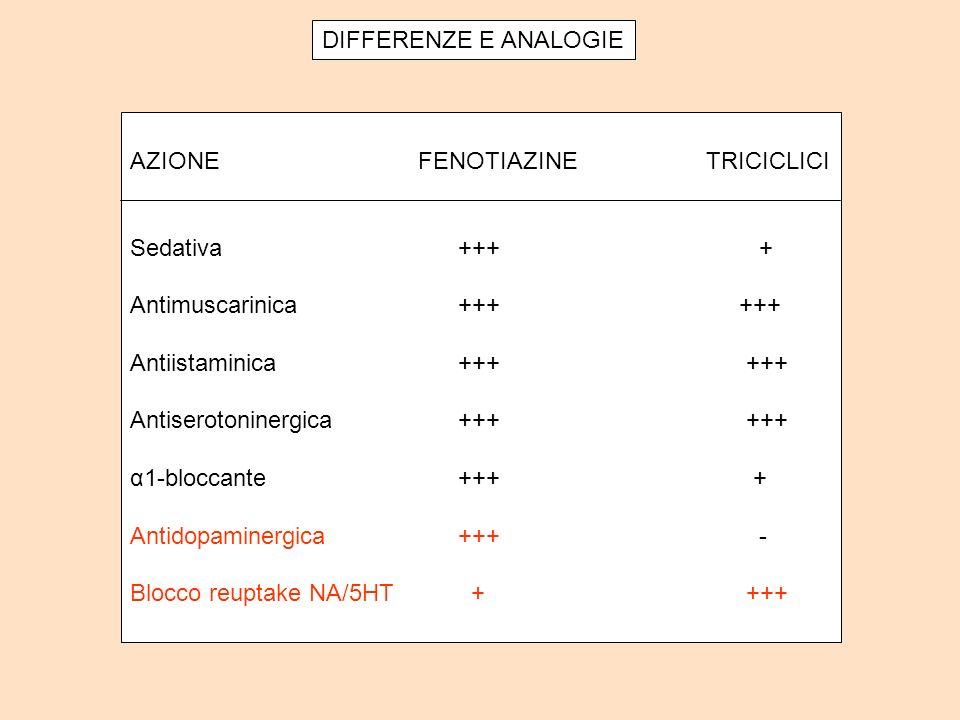 DIFFERENZE E ANALOGIE AZIONEFENOTIAZINETRICICLICI Sedativa +++ + Antimuscarinica +++ +++ Antiistaminica +++ +++ Antiserotoninergica +++ +++ α1-bloccante +++ + Antidopaminergica +++ - Blocco reuptake NA/5HT + +++